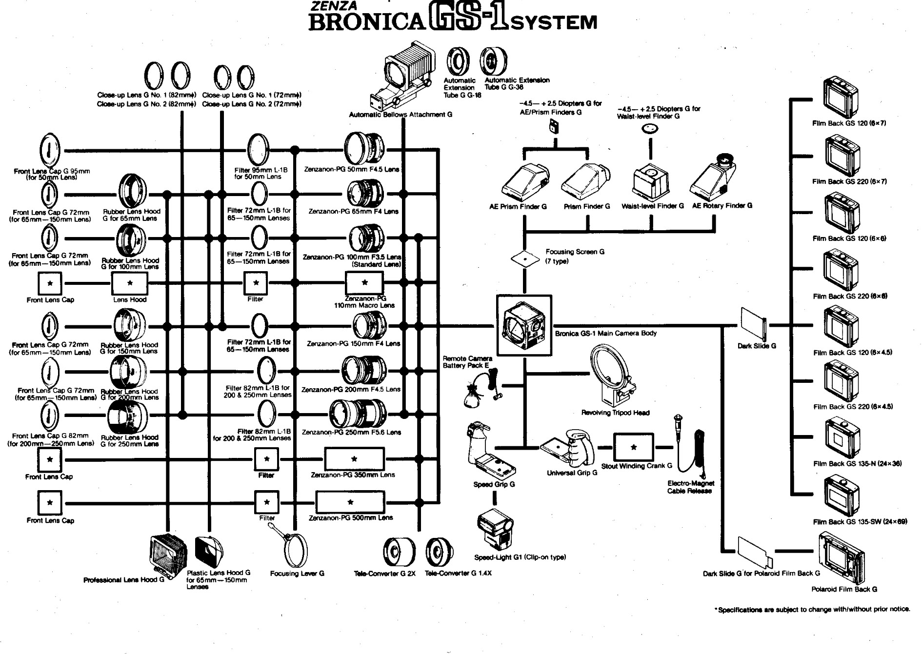 Bronica GS-1 system map